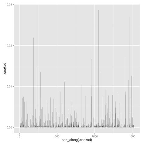 Cook's distance plot