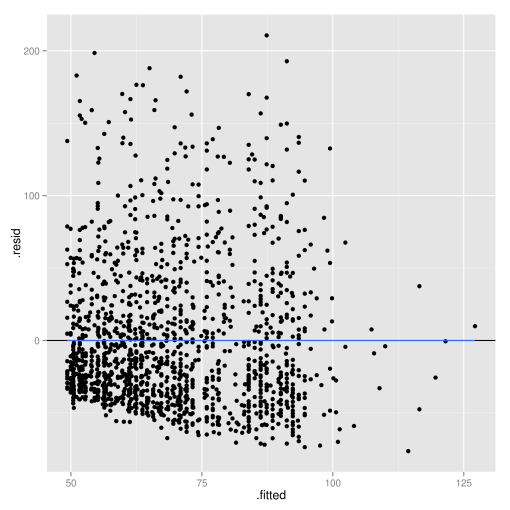 Veterinary Epidemiologic Research: Linear Regression Part 2 – Checking assumptions