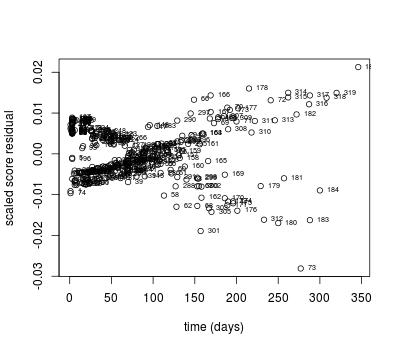Scaled score residuals (delta-beta)